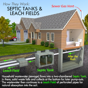 Learning the habit of conserving water is part of proper septic tank maintenance
